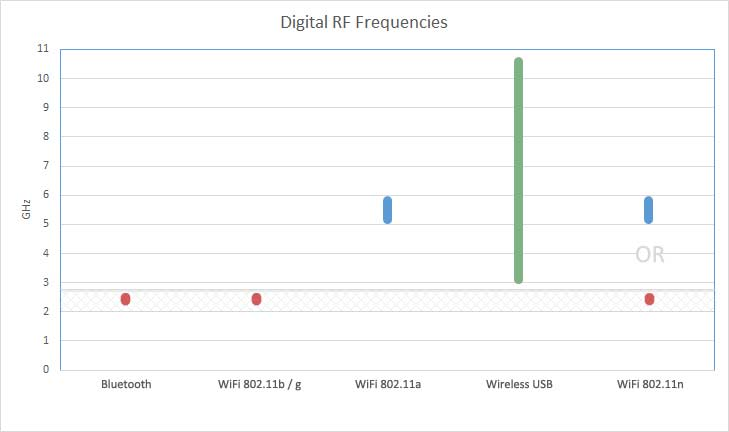 wififrequencies